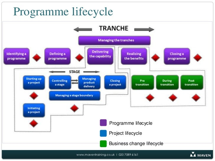 product life cycle research The period of time over which an item is developed, brought to market and eventually removed from the market first, the idea for a product undergoes research and development if the idea is determined to be feasible and potentially profitable, the product will be produced, marketed and rolled out.