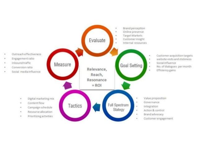 Integrated marketing communication strategy