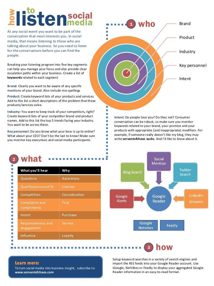 Social Media: How to listen