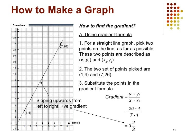 Drawing Lines Using Y Mx C : How to make a graph