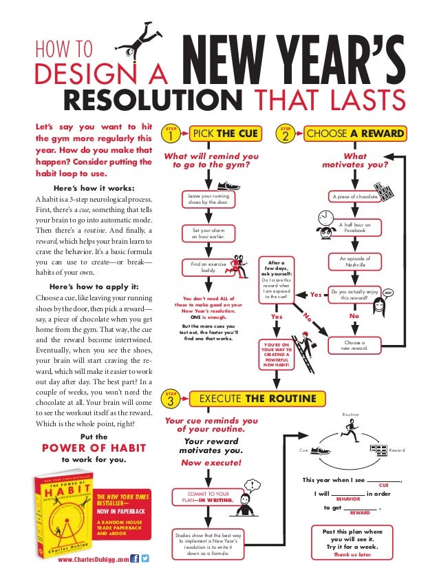 NEW YEAR'S  HOW TO  Routine  Leave your running shoes by the door.  EH  www.CharlesDuhigg.com  L  A piece of chocolate aw ...