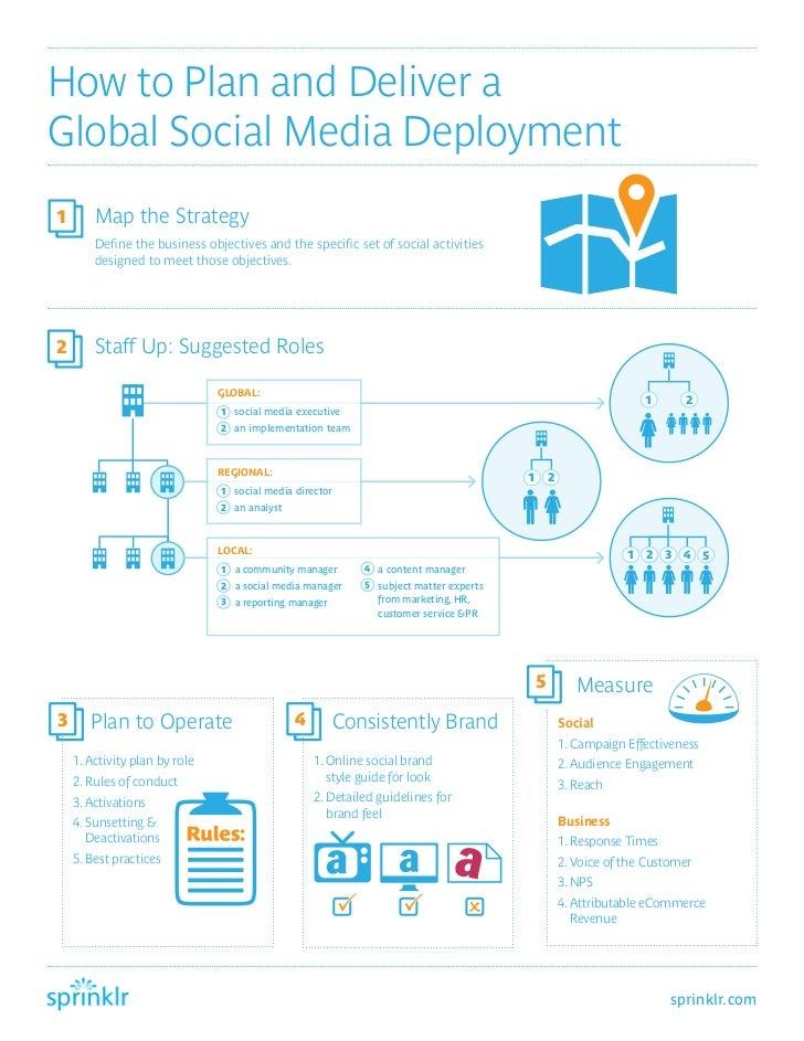 Social media deployment