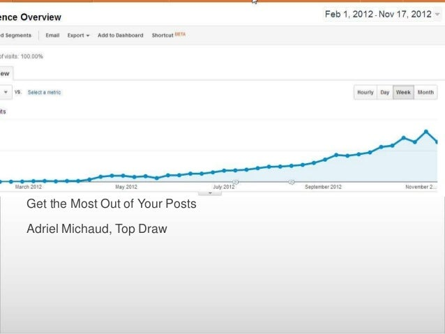 How to promote your posts