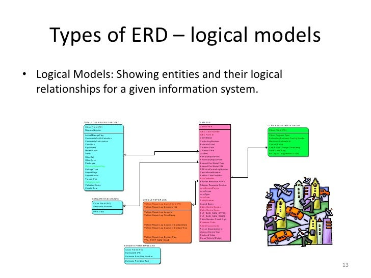 database design term paper