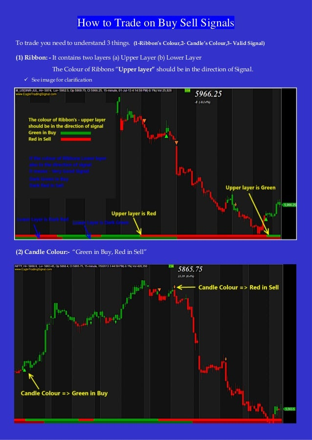 How to trade on eagletradingsignal buy sell alerts - http://www.eagletradingsignal.com