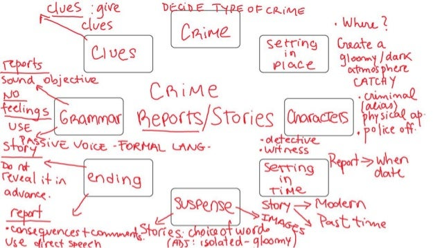 How to write paper on crime