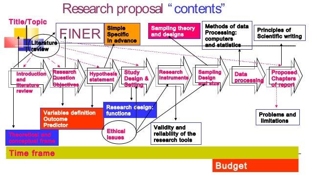 Good research proposal