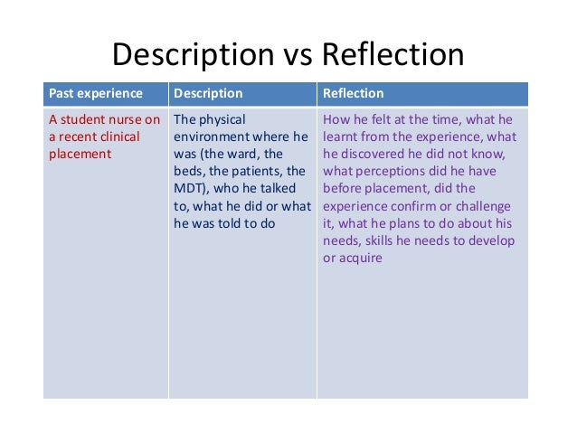 practical importance of reflection nursing essay Gibbs example - download as word doc  for the purpose of reflection the essay shall be  personal reflection on practicing a clinical skill nursing essay.