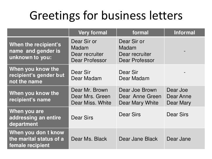 How Are Business Letters In The Uk Greeting