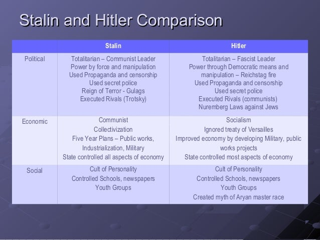 compare and contrast stalinist russia and nazi germany A subtle similarity between hitler and putin between russia's annexation of crimea and nazi germany's from any comparison between nazi germany and.