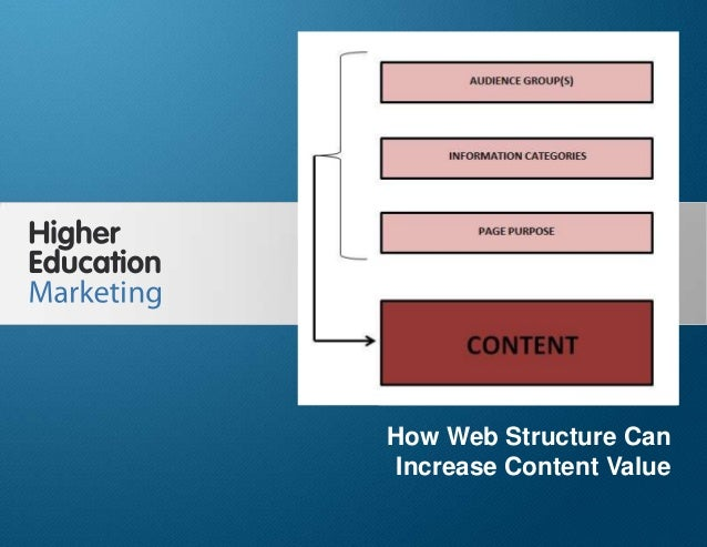 How web structure can increase content value
