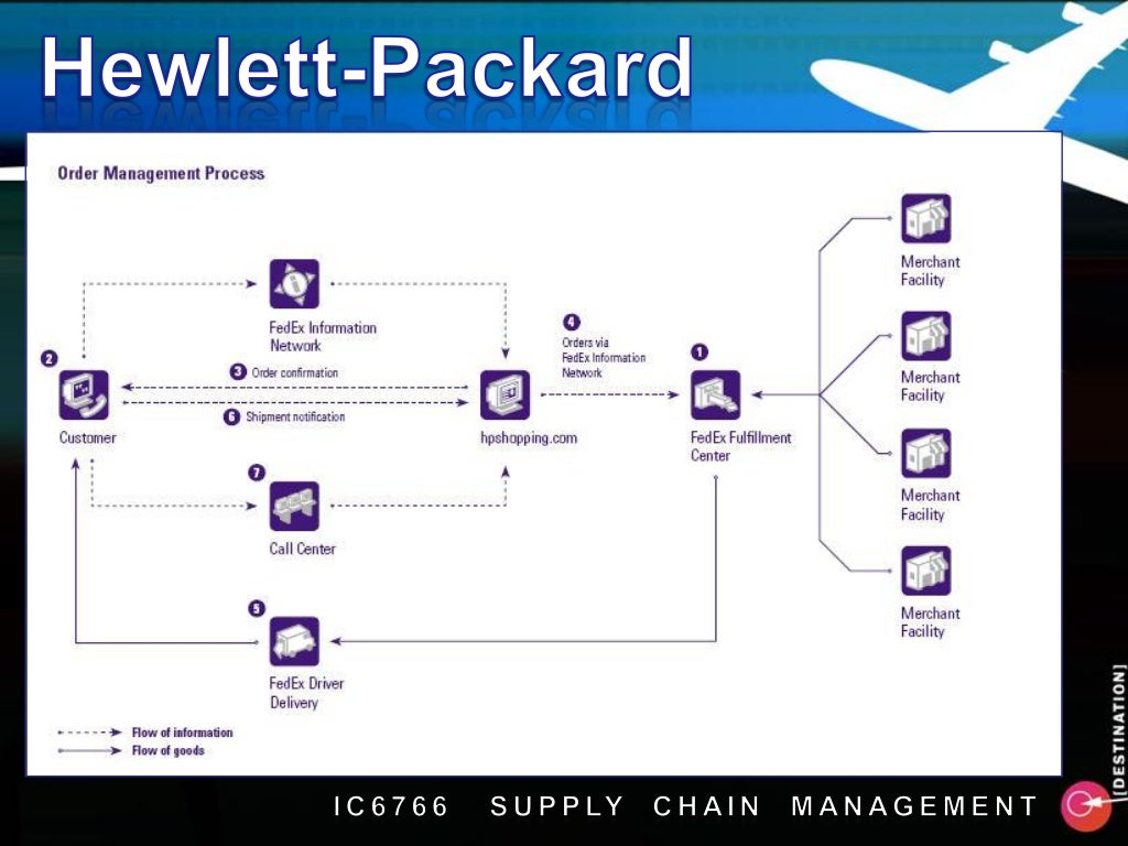 supply chain management of hewlett packard Hewlett packard seeking scale and supply chain management business model hp value chain r&d services and assembly markt value chain assignment last.