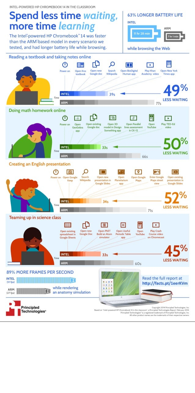 Intel-powered HP Chromebook 14 in the classroom - Infographic