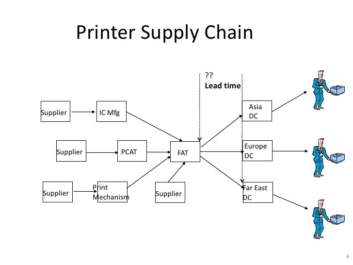 hewlett packard company deskjet printer supply chain case study analysis Hewlett-packard's deskjet printer supply chain cases (a) & (b) discussion guide & answers ranjan ghosh hp's deskjet industry characteristics: competitive, fast.
