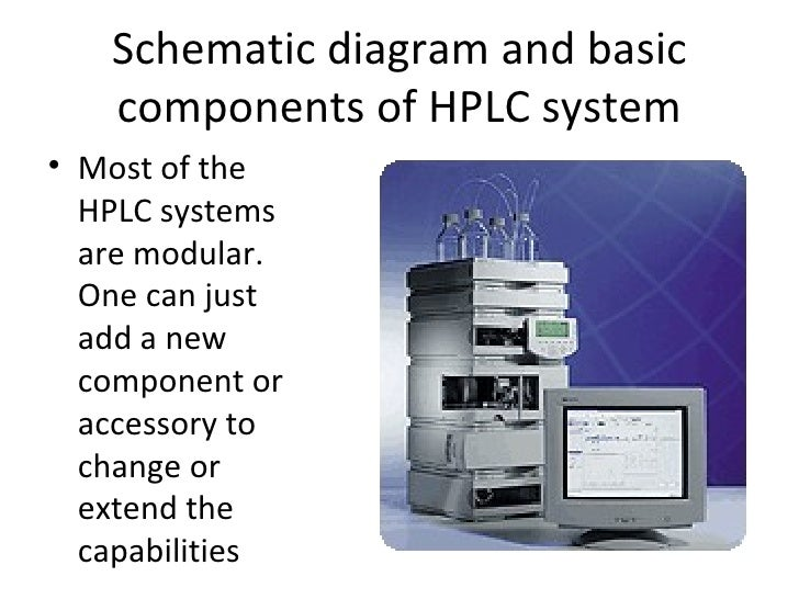 Schematic diagram and basic   components of HPLC system• Most of the  HPLC systems  are modular.  One can just  add a new ...