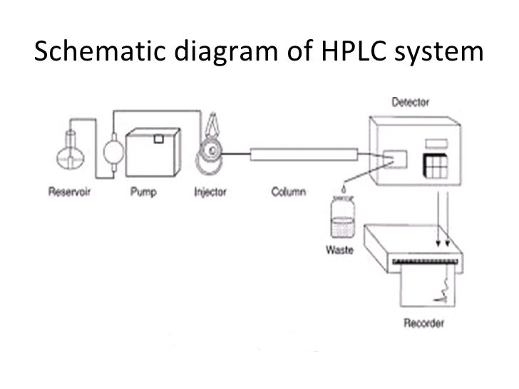 hplc : hplc block diagram - findchart.co