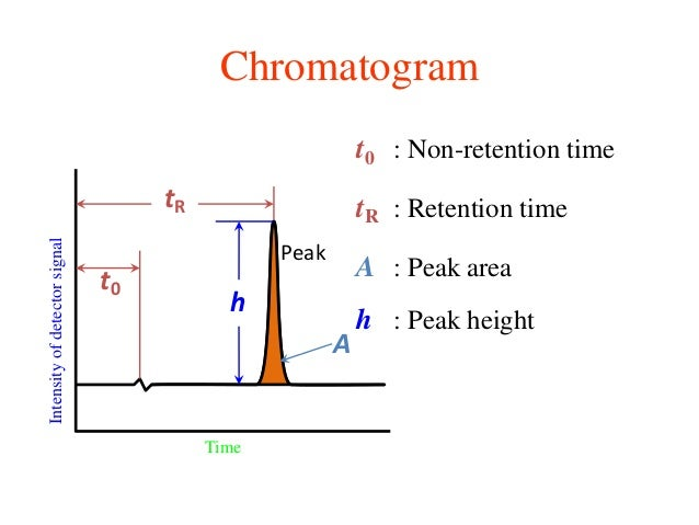 how to read a chromatogram graph