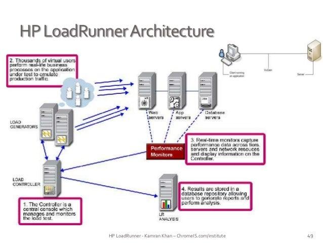 Performance Testing Using Loadrunner