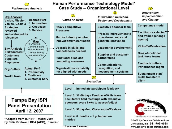 Human Performance Technology Model* Case Study – Organizational Level Performance Analysis Intervention  Implementation  a...