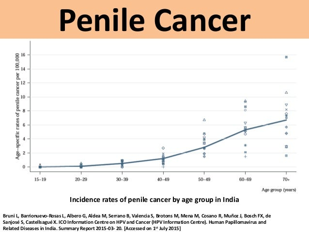 Penile cancer early signs