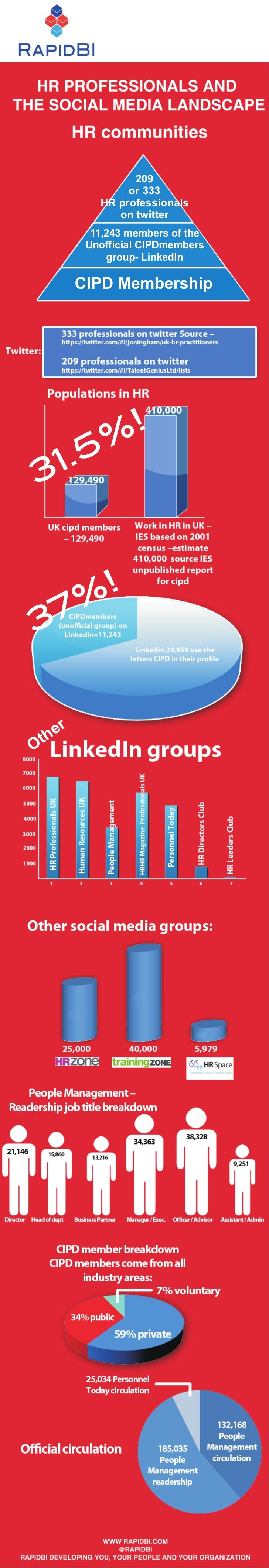 209                  or 333             HR professionals                on twitter            11,243 members of the       ...