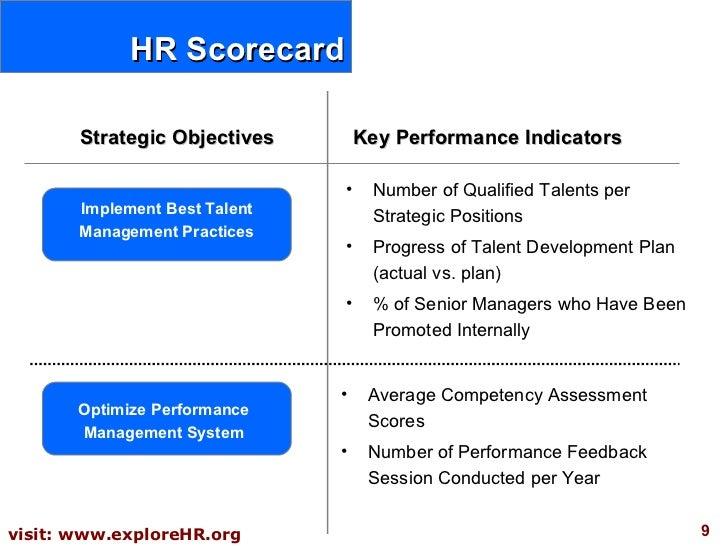 Ten key performance indicator KPI templates for your