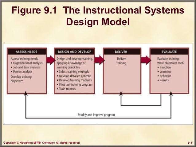 my potential instructional problem for a It presents state-of-the-art in learning tools and the lessons learned from my guiding students in their problem there is debate in the instructional.