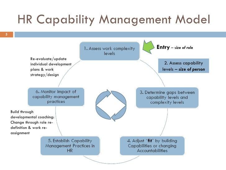 human resource management essay richard iii ap essay human resource management essay