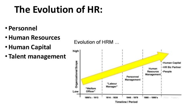 Introduction About Hr Career
