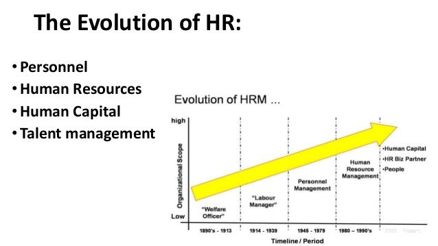 the concept of human resources management Human resource management, hrm, is the department of a business  organization that looks after the hiring, management and firing of staff hrm  focuses on the.
