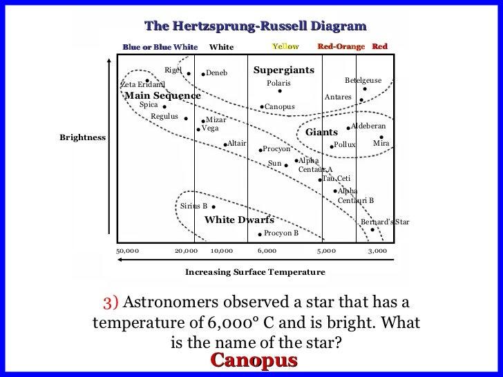 Hr Diagram Worksheet - hr diagram worksheet answer key pdf due to ...