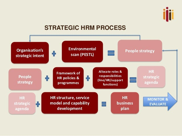 strategic role of global hrm analysis As such, in these realities the hrm department has not yet made the qualitative leap that would enable its strategic role in organizations shift in the basis for analyzing the hrm function - this approach introduces a descriptive and global explanation, applicable to different environments and reflecting the particularities of.