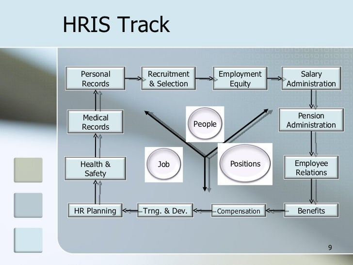about hris Recruit, manage, engage & inspire your employees all in one unified hr solution with vibe hcm.