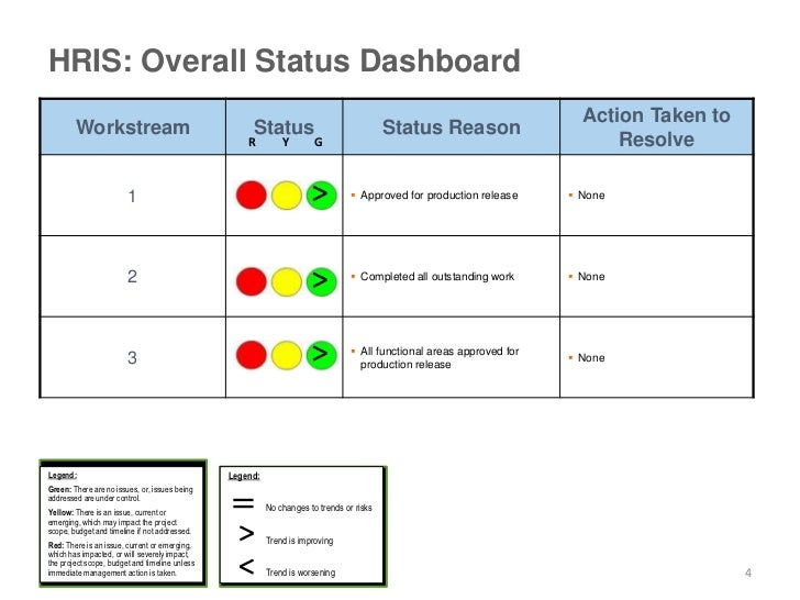 Hris Steering Committee Template . Executive Status Report Template
