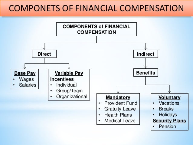 components of a compensation system System compensation package in order to ensure that the pay and benefits  provided to  (a) the commission review all remuneration elements holistically  in.