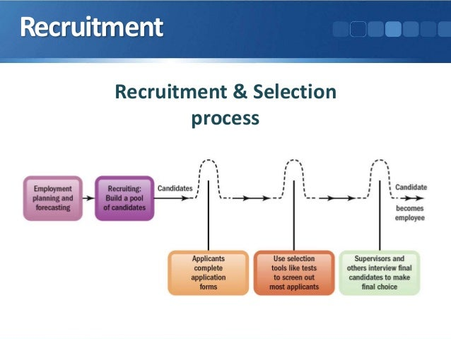 recruitment and selection process updated