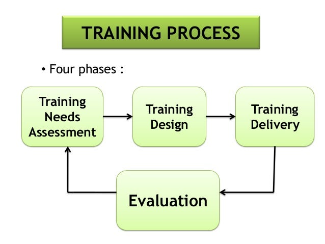 five phases of the training process model tpm Discuss, evaluate, and provide examples of the five phases in the training process.