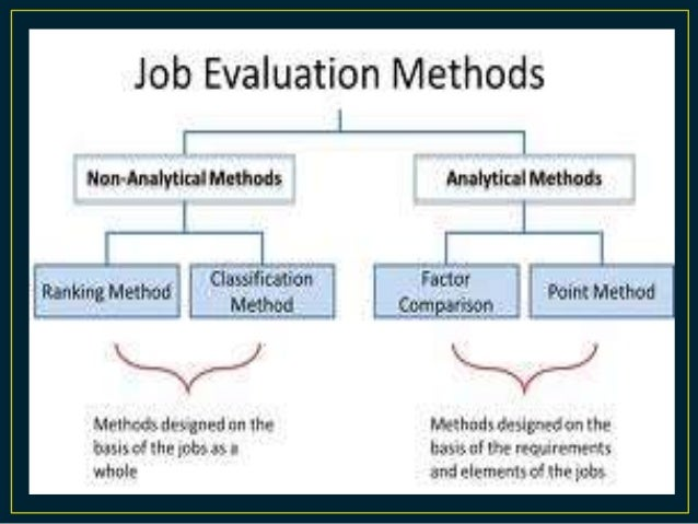 Hrm Job Evaluation