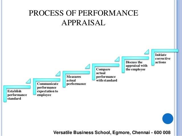Process of performance appraisal establish performance standard