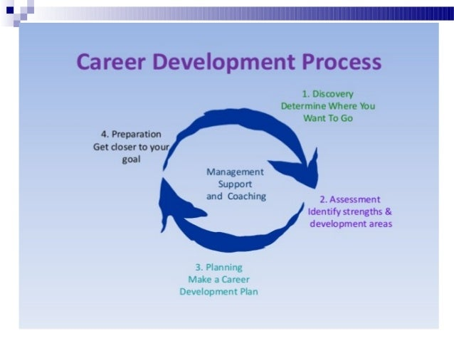 career development Employers: coming or going, we serve your workforce needs when it comes to recruiting talent or downsizing, jfcs career development center is well-positioned to.