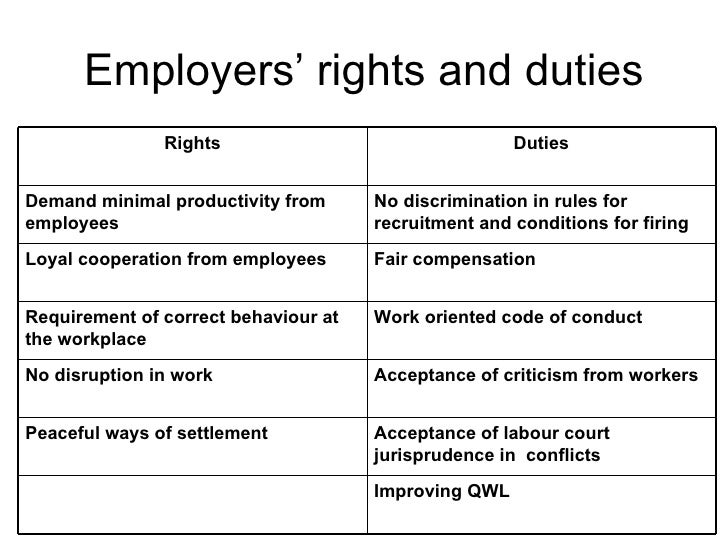 Roles, rights & responsibilities
