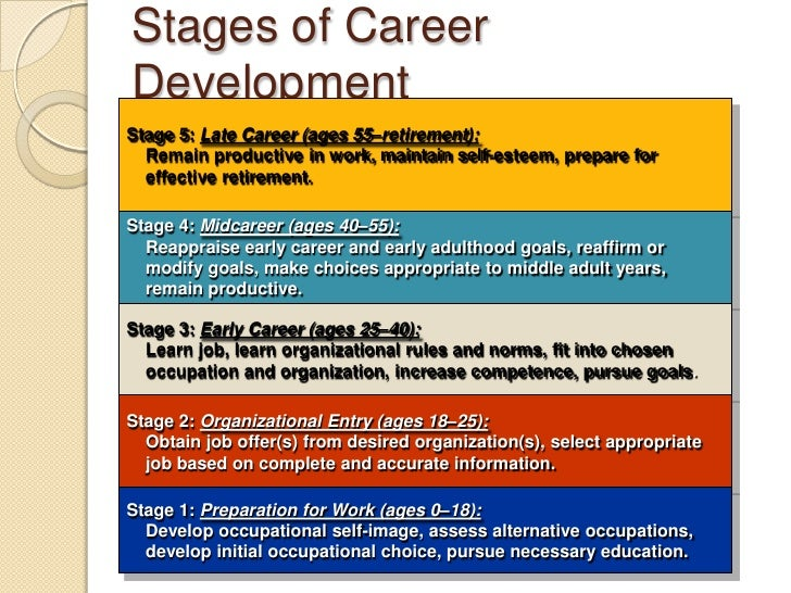 theories of career development Read this full essay on theories of career development we are often told career development is a lifelong journey which incorporates managing learning we observed theories are most persuasive in its effort to encourage occupational choice and career development holland theory of vocational.