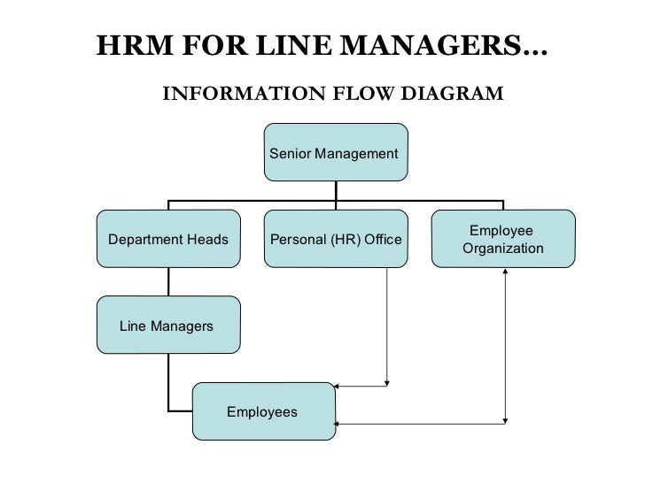 Line management – the heart of the employee/employer relationship ...