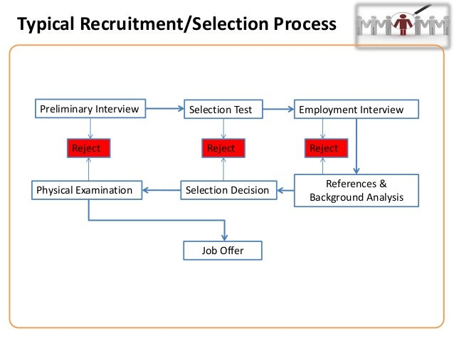 reqruitment selection process theory Lesson 21: evaluation of recruitment and selection process learning objectives • alternatives to recruitment • evaluation of recruitment • effective selection.
