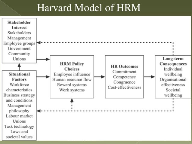 harvard and shrm model essay The harvard model of hrm management essay the harvard model of hrmthe analytical framework of the 'harvard model shrm -shrm and organisational.