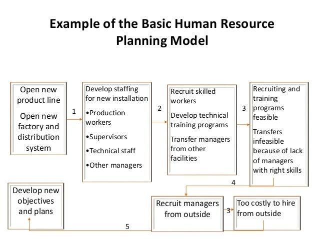 Agenda Recruitment Related Keywords & Suggestions - Agenda ...