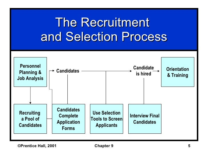 study on recruitment and selection process