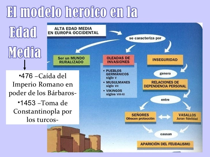 <ul><li>476  –Caída del Imperio Romano en poder de los Bárbaros- </li></ul><ul><li>1453  –Toma de Constantinopla por los t...