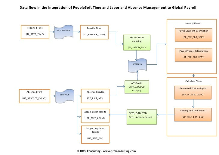 Data flow in the integration of PeopleSoft Time and Labor and Absence Management to Global Payroll                        ...