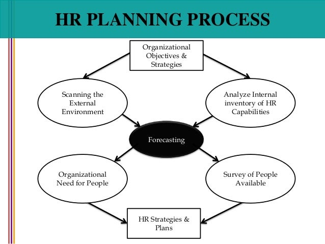 how to develop human resources strategic plan